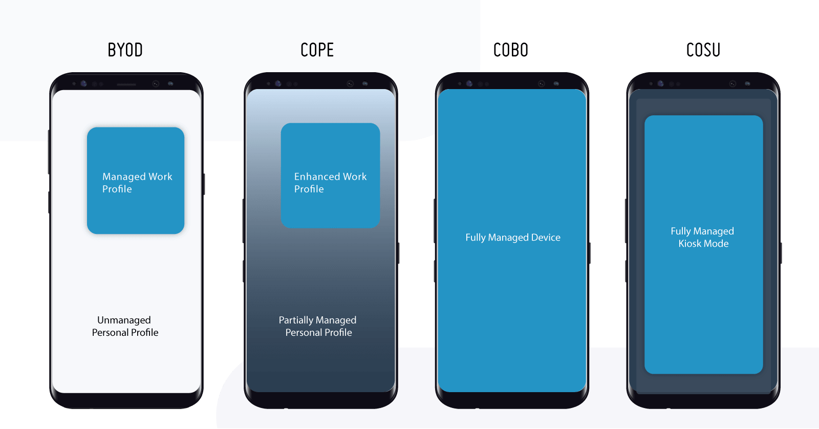 Beratung_Android BYOD-COPE-COBO-CUSO im Vergleich